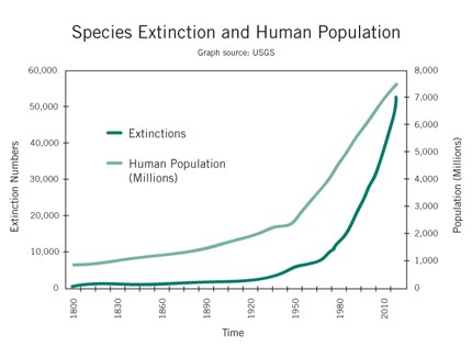 https://sites.google.com/a/philipcafaro.com/www/overpopulation-research-project/ExtinctionAndPopulation_102609.jpg?attredirects=0